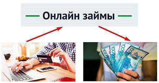 Кредитование в МФО: как быстро получить деньги на текущие расходы